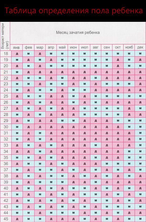Календарь и таблица зачатия мальчика