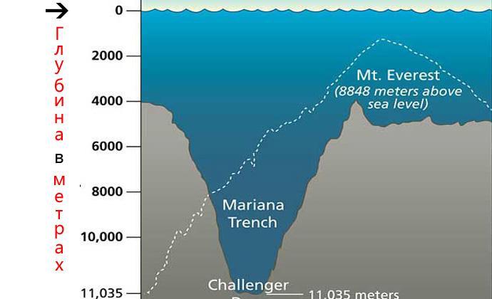 Самая глубокая точка мирового океана