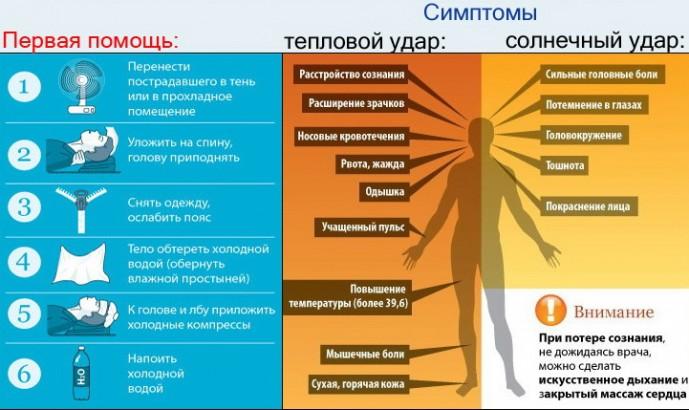 Что делать при солнечном и тепловом ударе?