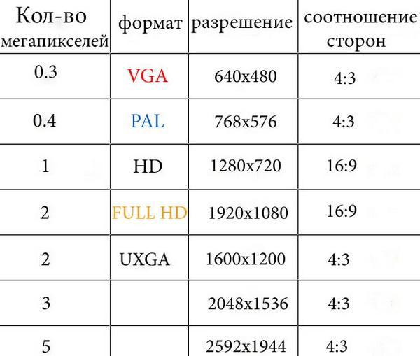 Рекомендации по выбору ip-камеры
