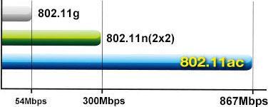 Wifi стандард