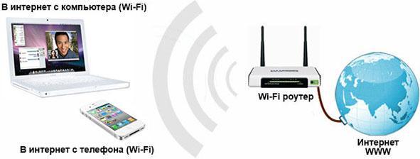 подключение устройств к wif-fi роутеру