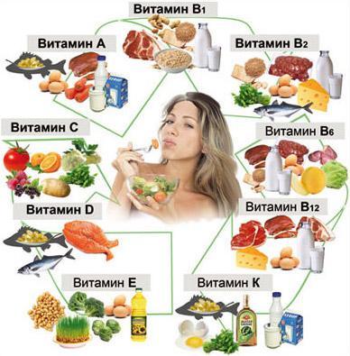 витамины от выпадения волос в продуктах питания
