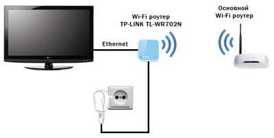 подключение к интернету по wi-fi