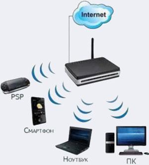 инструкция по подключению wifi роутера