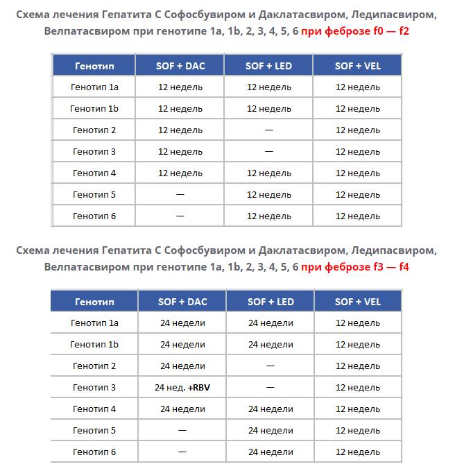 Схемы лечения Гепатита C